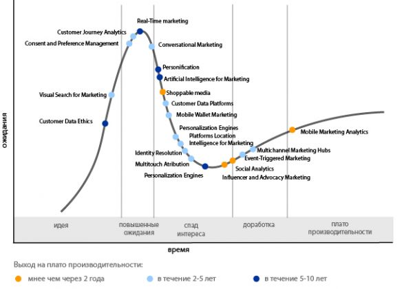hype_cycle_for_digital_marketing